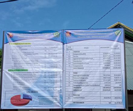 Transparansi Pengelolaan Keuangan Desa (APBDes) melalui Baliho LPJ APBDes 2019 dan APBDes Ta.A.2020